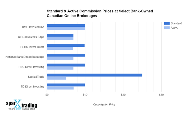Price Drop: HSBC InvestDirect Lowers Standard Commissions