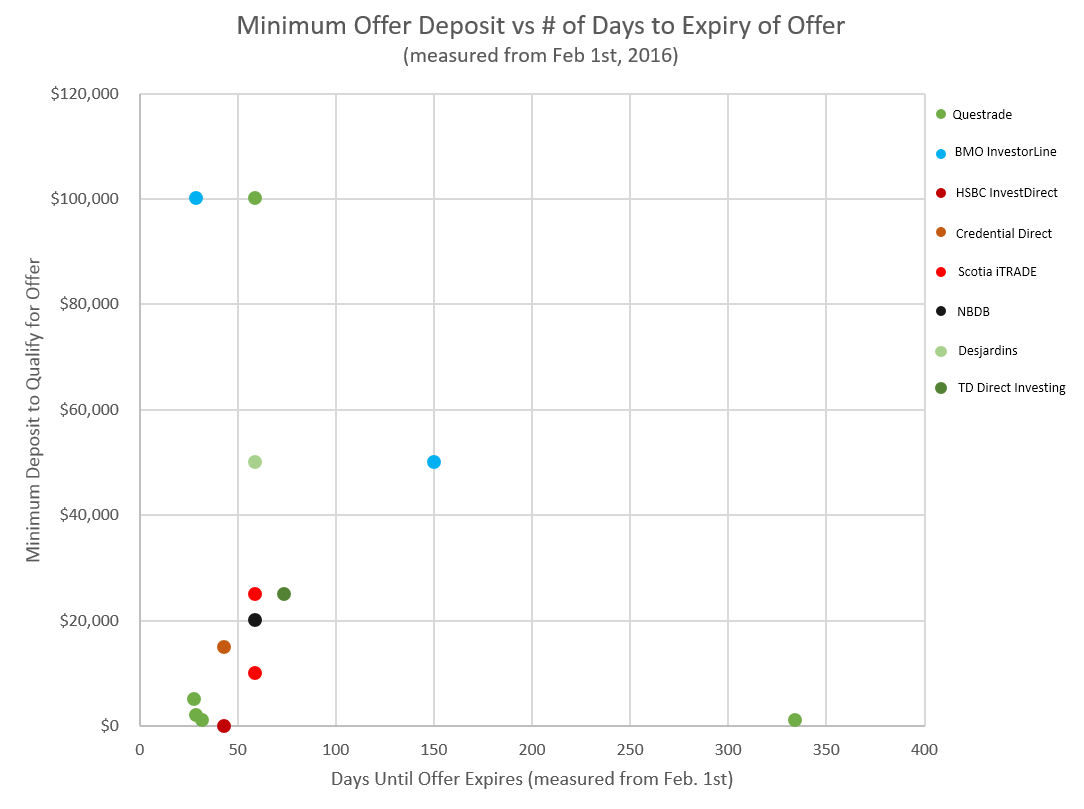 Minimum deposit for current Canadian discount brokerage promotion offers vs. days to offer expiry (measured as of Feb. 1st 2016)