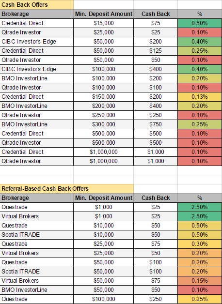 Canadian discount brokerage cash back deals comparison