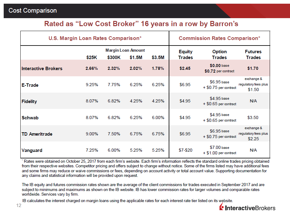 Interactive brokers canada options commission