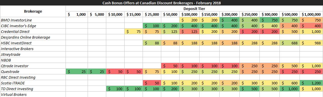 Binary options low deposit 500
