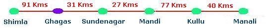 Shimla Manali road map