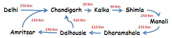 Delhi Chandigarh Shimla Manali Dharamshala Dalhousie Amritsar route map