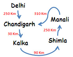 Delhi Chandigarh Shimla Manali route map
