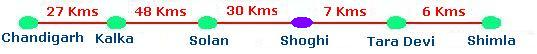 Chandigarh Shimla roadmap