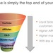 Youtube-funnel-1024x677