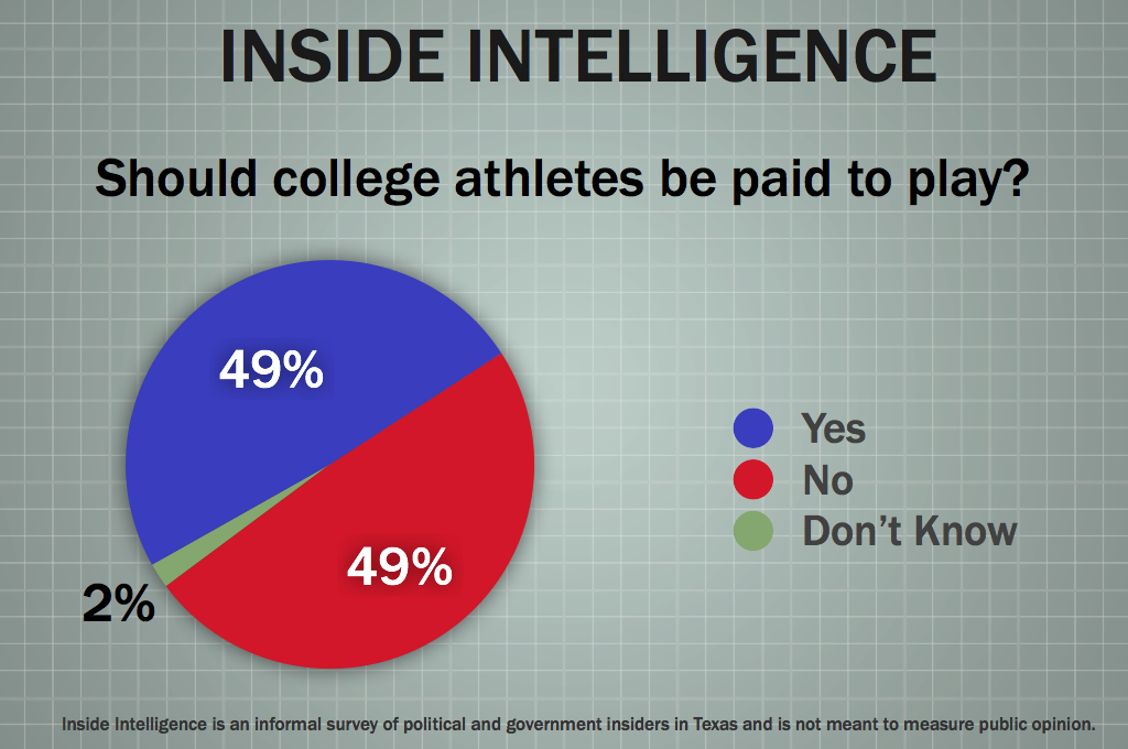 College athletes should not be paid statistics