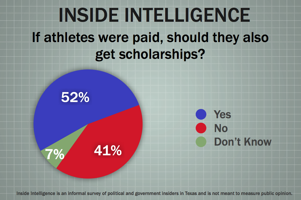 college athletes should be paid for their participation in sports Students are not professional athletes who are paid salaries and incentives for a career in sports they are students receiving access to a college education through their participation in.