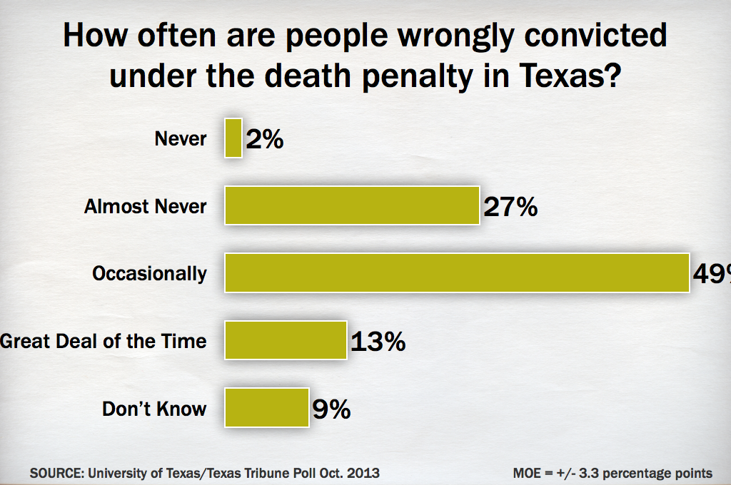the death penalty right or wrong - the death penalty, right or wrong fear of death discourages people from committing crimes if capital punishment were carried out more it would prove to be the crime preventative it was partly intended to be.