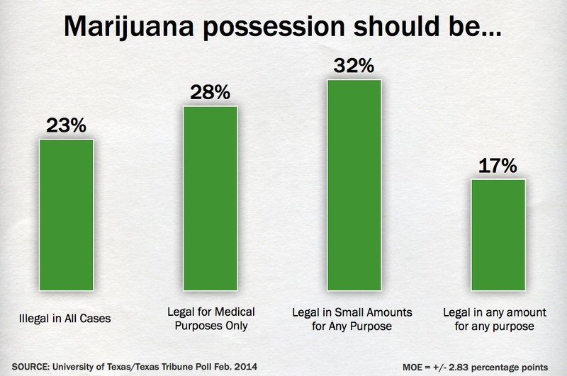 why medicinal marijuana should be legal The number of people pointing out to the numerous reasons why marijuana should be legal is growing daily it is exactly in march of 2016 that the ap-norc center for.