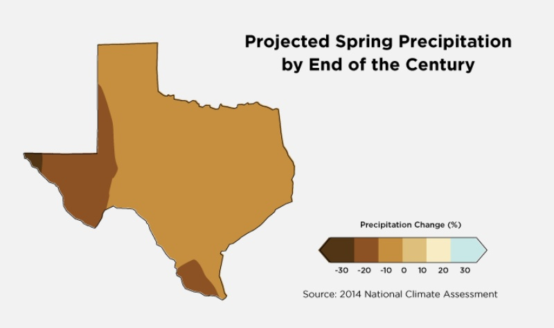 Projected change in precipitation during Texas' spring season by the end of the century. Much of Texas relies on spring rainfall to ensure the state has enough water supplies throughout summers, where precipitation is typically minimal.