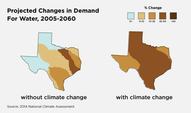 The map on the right displays what Texas' water demand will be simply with population increase and economic shifts. The map on the right incorporates the effects of climate change that are expected if global greenhouse gas emissions continue to rise.