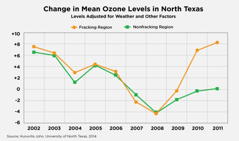 The University of North Texas research found that ozone levels increased all across North Texas in the past several years, but more so in the