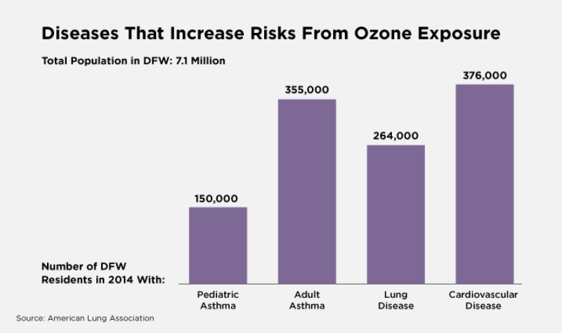 People who suffer from asthma, lung disease, and heart disease are all put at additional risk when they are exposed to high ozone levels.