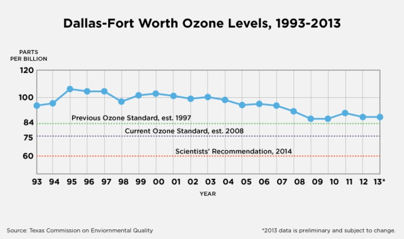 The ozone levels shown are known as