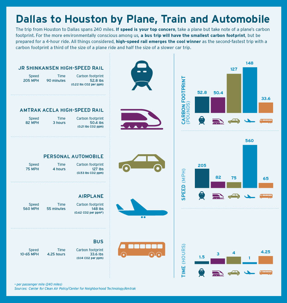 Inforgraphic: dallas to Houston by Plan, Train and Automobile