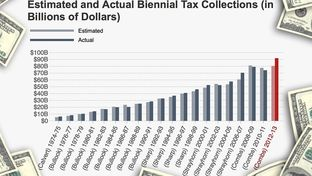 Comptroller Susan Combs' office recently researched the accuracy of tax revenue estimates going back 40 years.