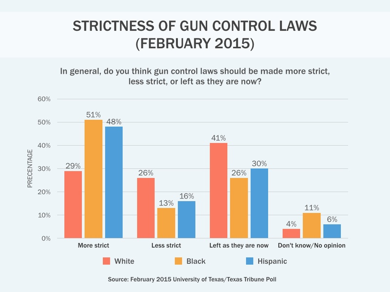 gun control on college campuses At least 64% of those surveyed do not support carrying guns in places such as schools and college campuses, study finds as states move to ease the guardian - back to home make a contribution subscribe find a job us gun control two-thirds of americans support gun limits in.