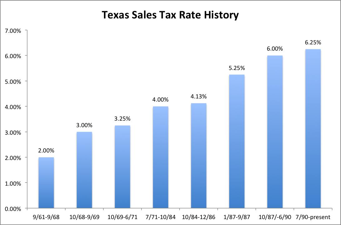 how to add 6 percent sales tax
