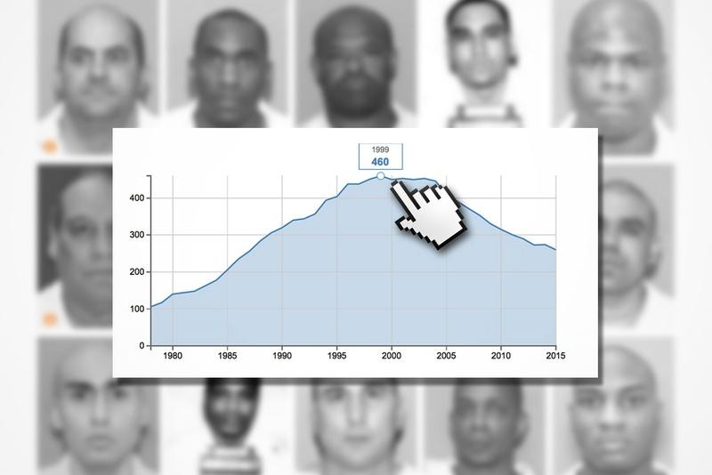 Visualization a shrinking texas death row the texas tribune for Bureau sentence
