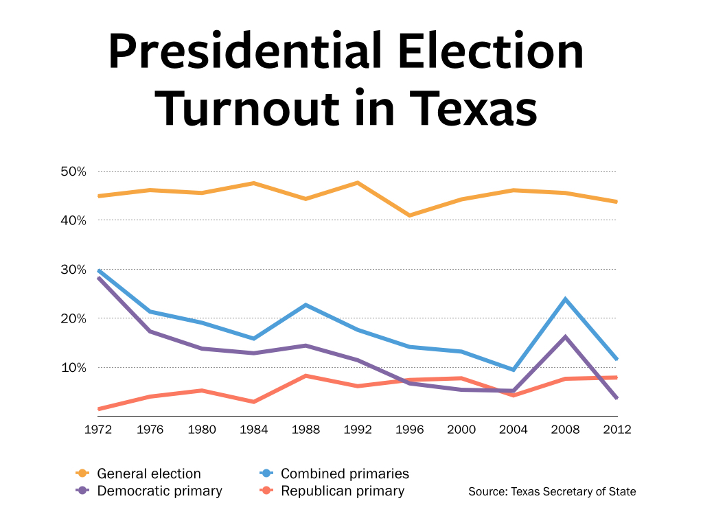 Analysis 2016 Could See Voter Turnout Spike In Texas