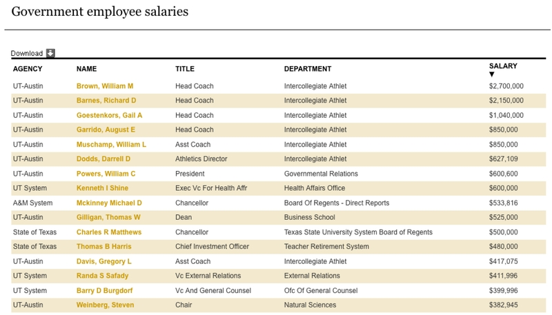 Top Salaries Of State Government Employees Arkansas Online