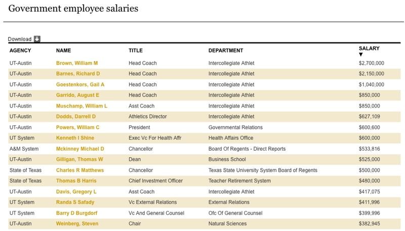 What Public Employees Make The Texas Tribune