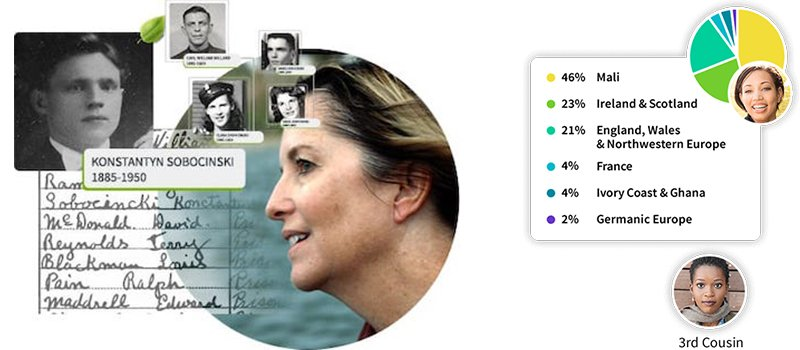 Examples of AncestryDNA users