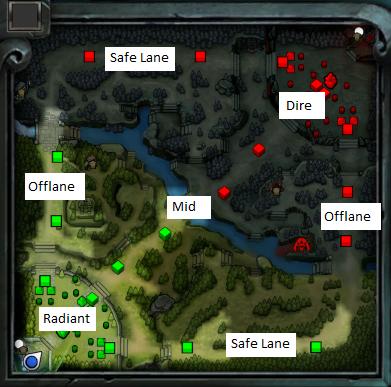 DotA matchmaking guide