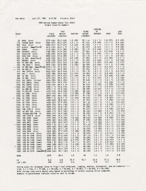 1995 Merced Common Wheat Test: Single Location Summary