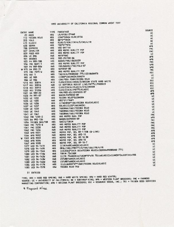 1995 University of California Regional Common Wheat Test