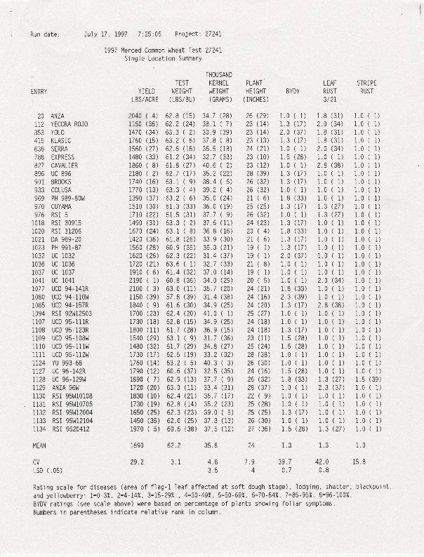 1997 Merced Common Wheat Test: Single Location Summary