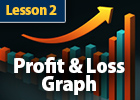 The Profit / Loss Graph is the key tool used to evaluate Options Trades, and it's easy to understand.