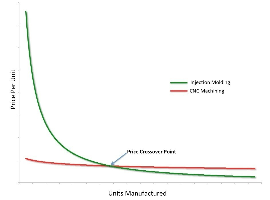 CNC Machining vs  Injection Molding, Which is the Right Choice? | VendOp