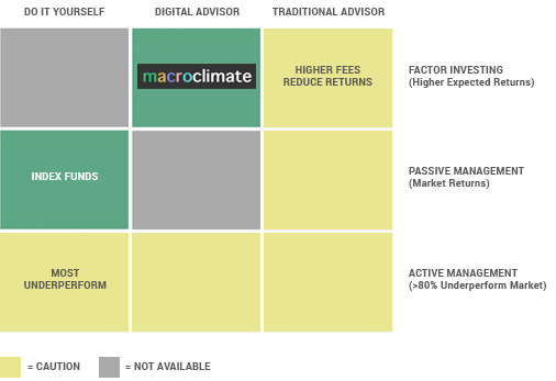 Compare Sustainability Funds — Macroclimate®