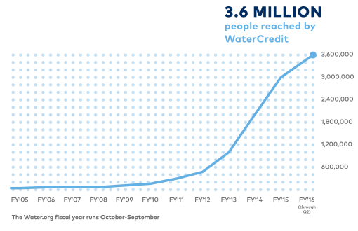Line graph shows cumulative number of people reached by WaterCredit from FY05 through FY16 Q2. Total: 3.6 million people reached by WaterCredit. Fiscal year runs October - September