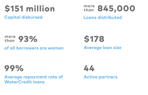 $151 million capital disbursed; more than 845,000 loans distributed; more than 93% of all borrowers are women; $178 average loan size; 99% average repayment rate of WC loans; 44 active partners