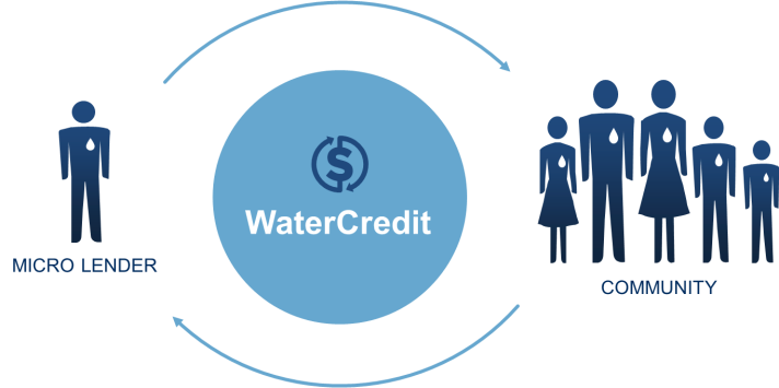 Infographic showing cyclical effect of WaterCredit loans between microlender and community