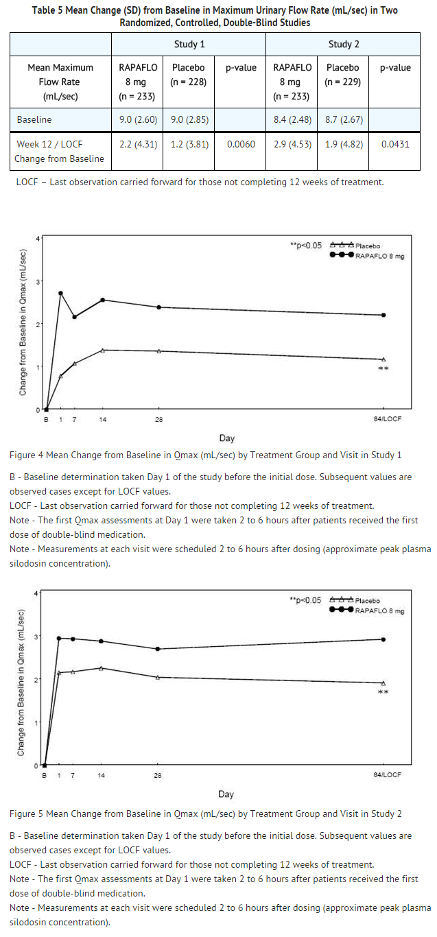 Silodosin Mean Change from Baseline in Maximum Urinary Flow Rate in Two Randomized, Controlled, Double-Blind Studies.png