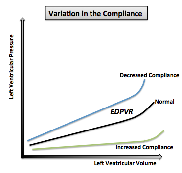 Changes in the EDPVR's part of pressure-volume loop with variations in the ventricular compliance.