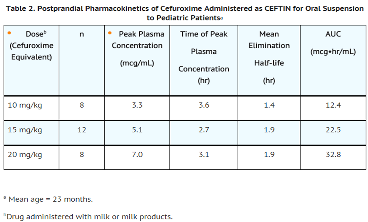 Where To Order Cefuroxime Online