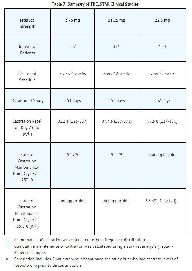 Summary of triptorelin pamoate Clinical Studies.png