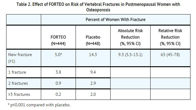 Teriparatide effect of teriparatide on risk of vertebral fractures in postmenopausal women with osteoporosis.png