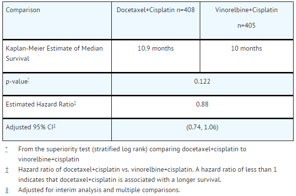 Survival Analysis of Docetaxel in Combination Therapy for Chemotherapy-Naïve NSCLC.png