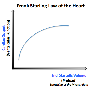 Frank starling law of the heart: as the preload increases, the cardiac output increases