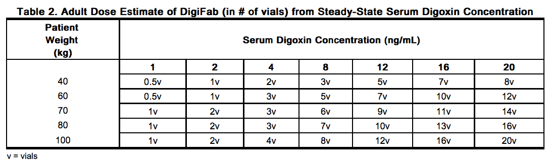 Digoxin Immune Fab Cost