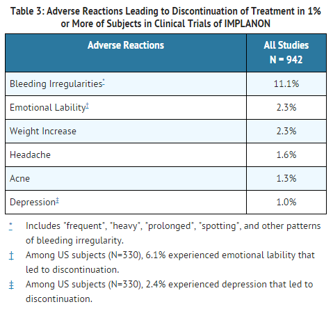 Etonogestrel Adverse Reactions Leading to Discontinuation of Treatment.png
