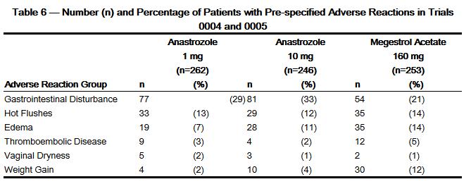 arimidex angioedema
