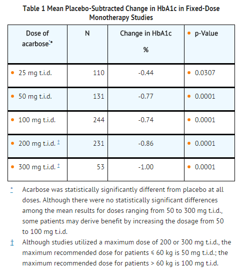 Acarbose Mean Placebo-Subtracted Change in HbA1c in Fixed-Dose Monotherapy Studies.png