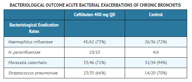 Ceftibuten clinical studies Acute Bacterial Exacerbations of Chronic Bronchitis.png